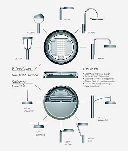essentials-benito-lights