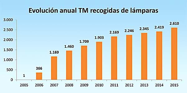 ambilamp-reciclaje-2015