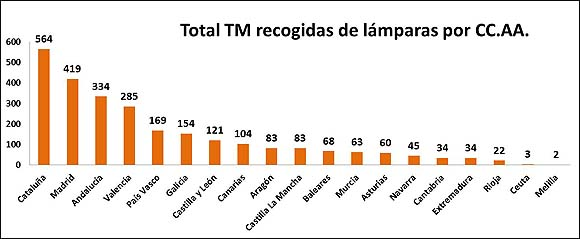 reciclar-cataluna-madrid-andalucia