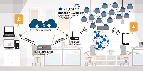 Tecnología Blu2Light de VOSSLOH-SCHWABE