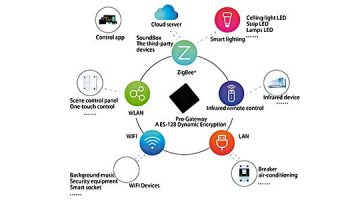 Sistema integrado de iluminación led para el hogar