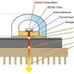 Gestión térmica y durabilidad de las luminarias LED
